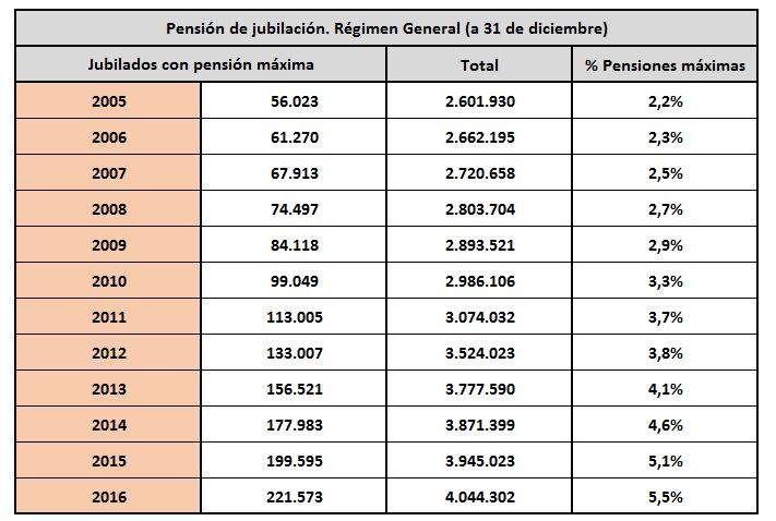 pensiones-maximas-minimas-2.JPG