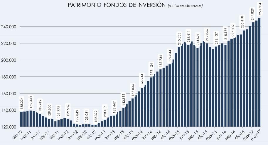 patrimonio-invertido-fondos-inversion-1.