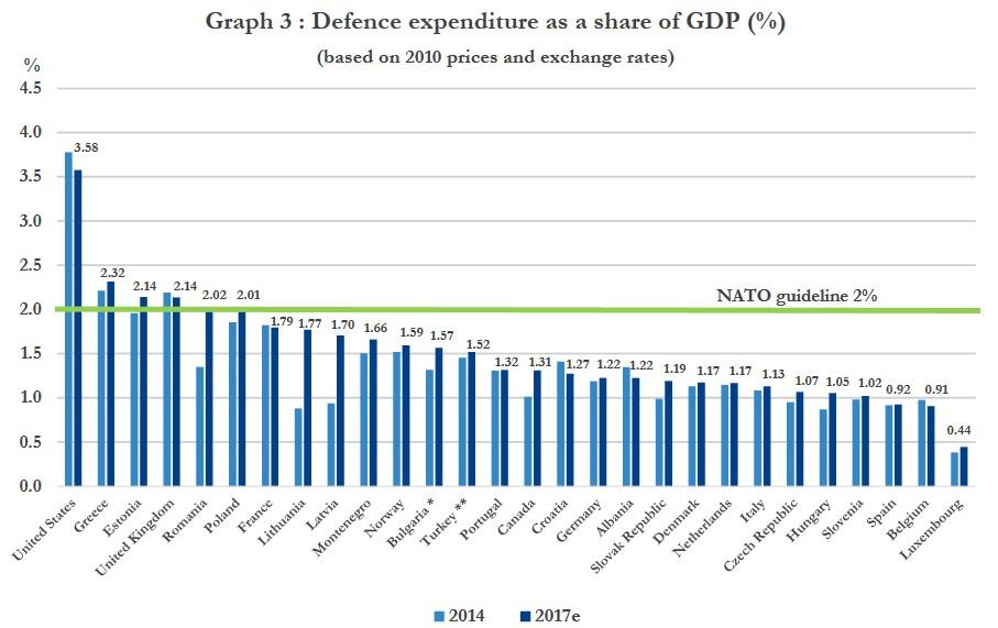 otan-inversion-defensa-paises-estimacion
