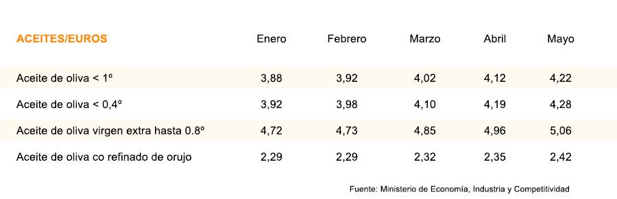 aceites-euros.jpg