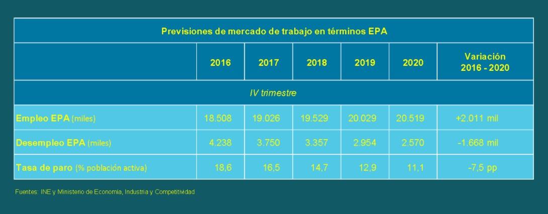 epa-previsiones-julio17.jpg