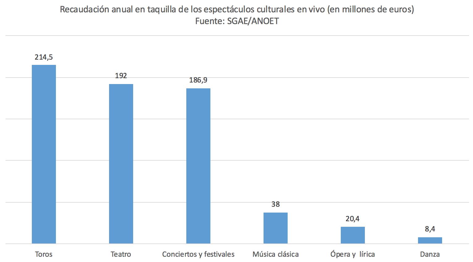 IVA-cultural-toros-teatro-conciertos-mus