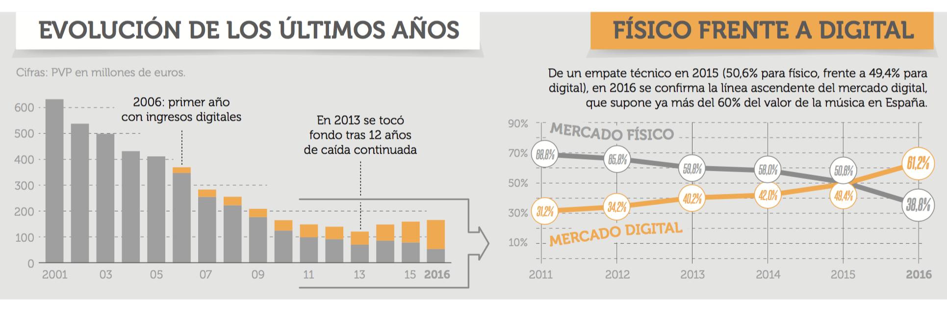 Promusicae-ventas-musica-espana.png