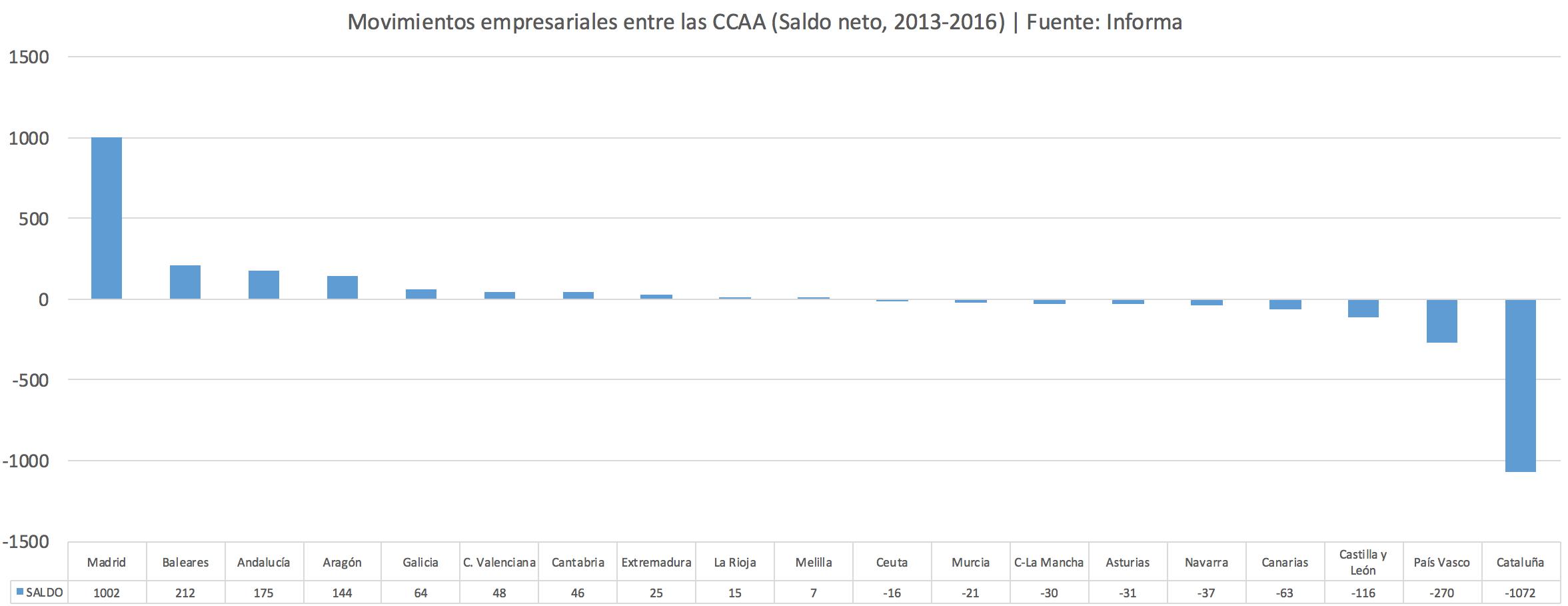 Fuga-empresas-CCAA1.png