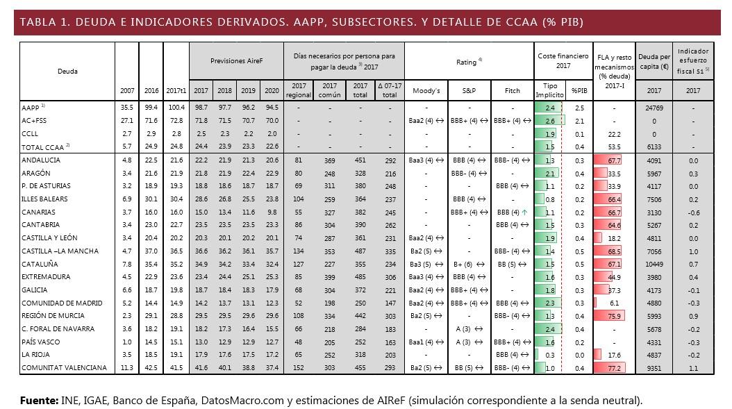 airef-deuda-aapp-2007-2017.jpg