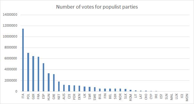 1-Votos-Indice-Populismo-2017.png