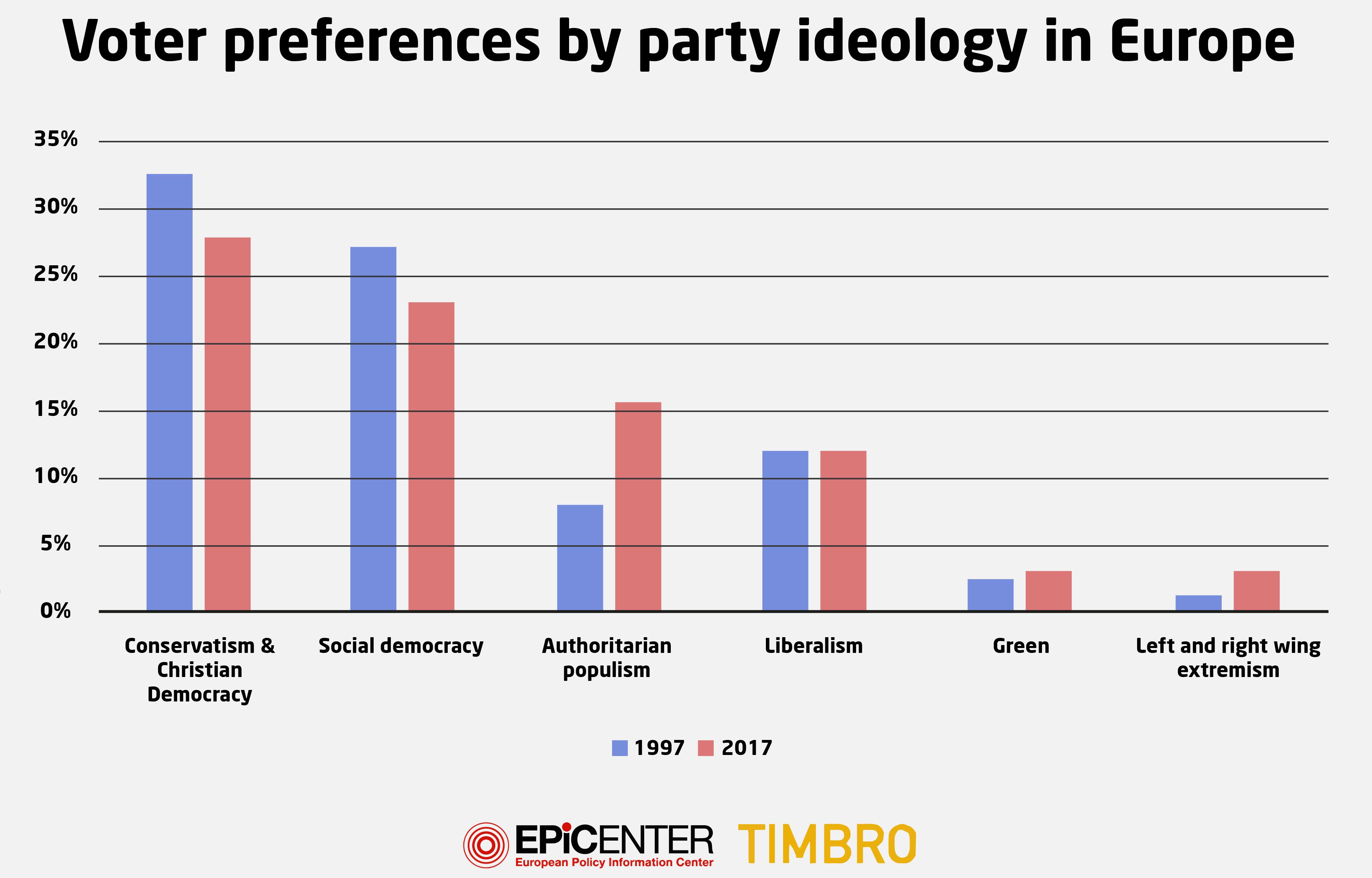 2-Preferencia-voto-UE-Populismo-Indice.p