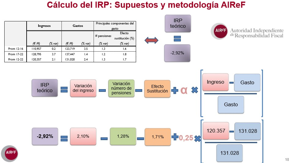 airef-irp-calculo-formula.jpg