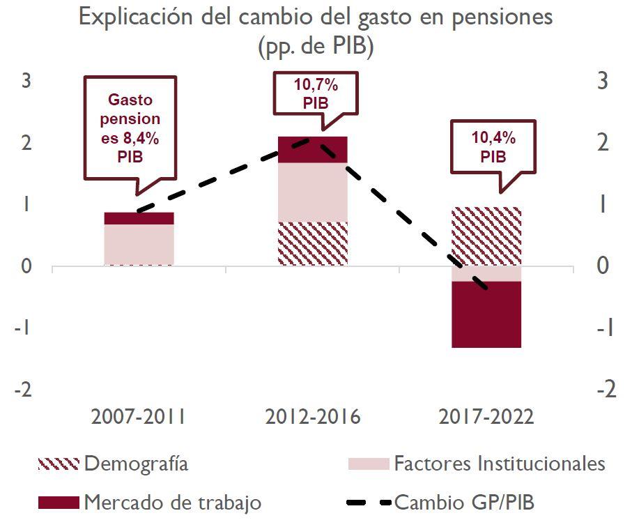 airef-inform-irp-gastos-pib-factores.JPG