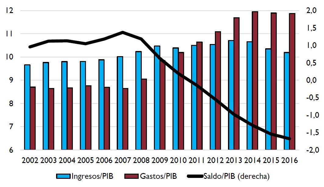 airef-inform-irp-ingresos-gastos-segurid