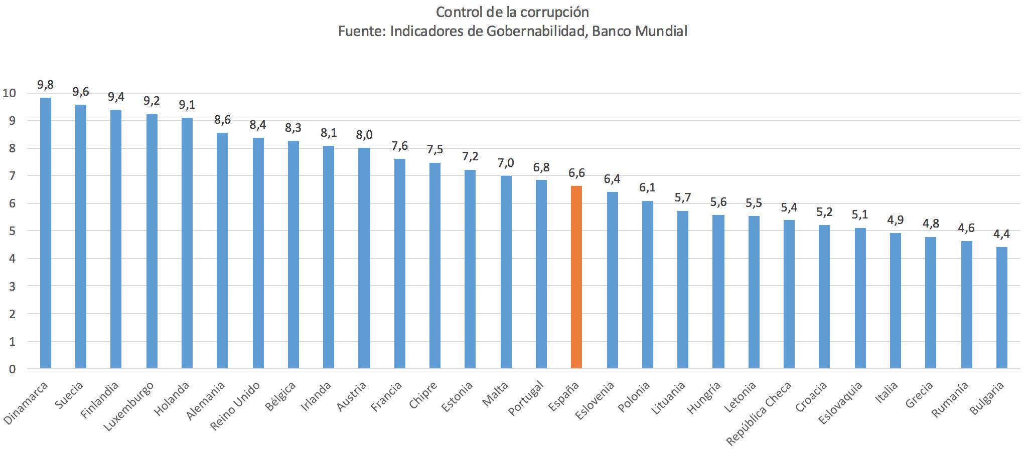 Control-corrupcion-Banco-Mundial.png