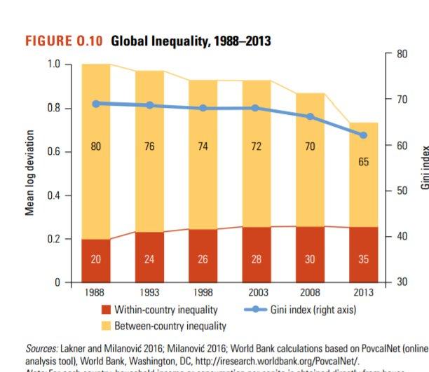 Desigualdad1990-2013.jpg