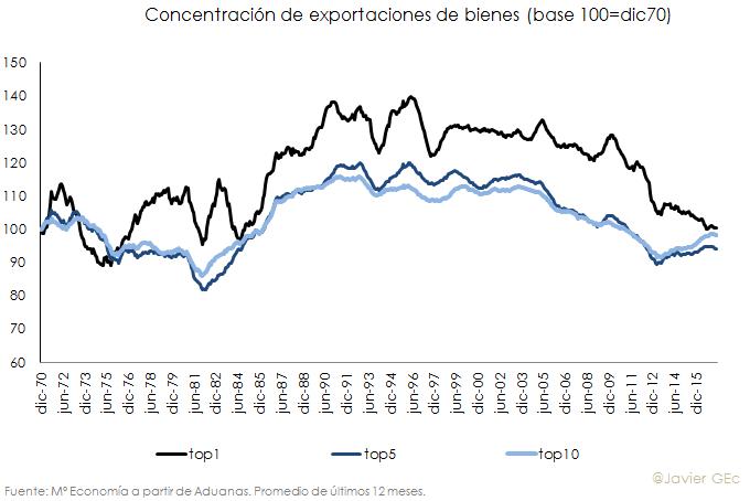 Concentracexportaciones.png