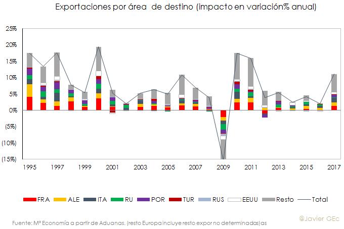 Exportporpais.png