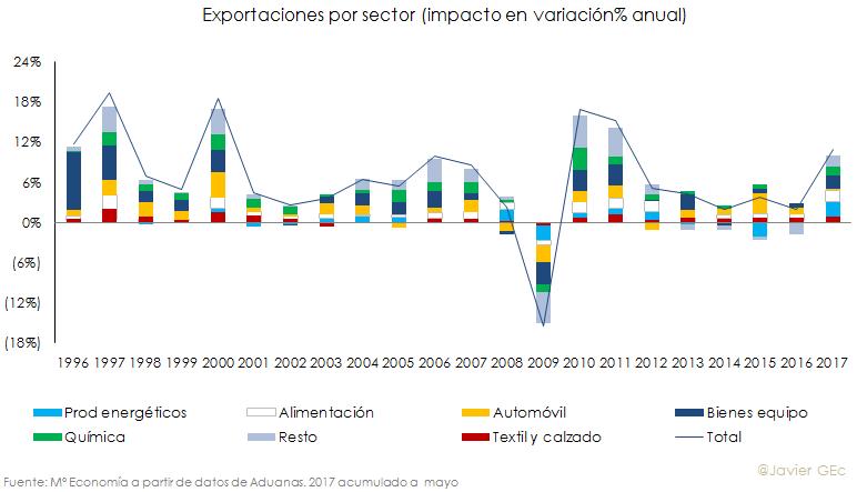 Exportporsector.png