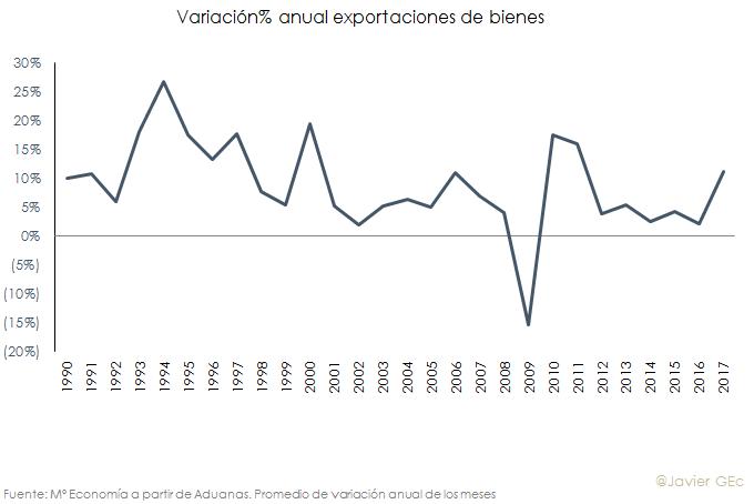 exportaciones.png