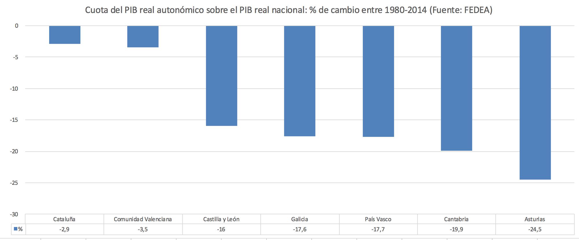 Cuota-PIB-real-CCAA-Espana-Madrid-Catalu