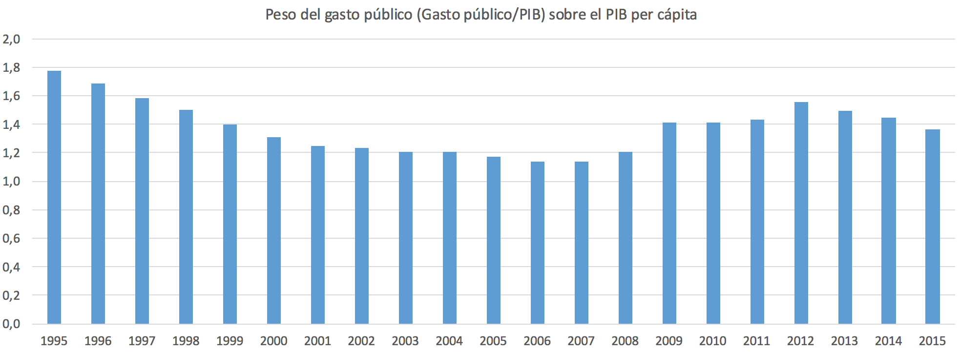 PESO-GAS.png