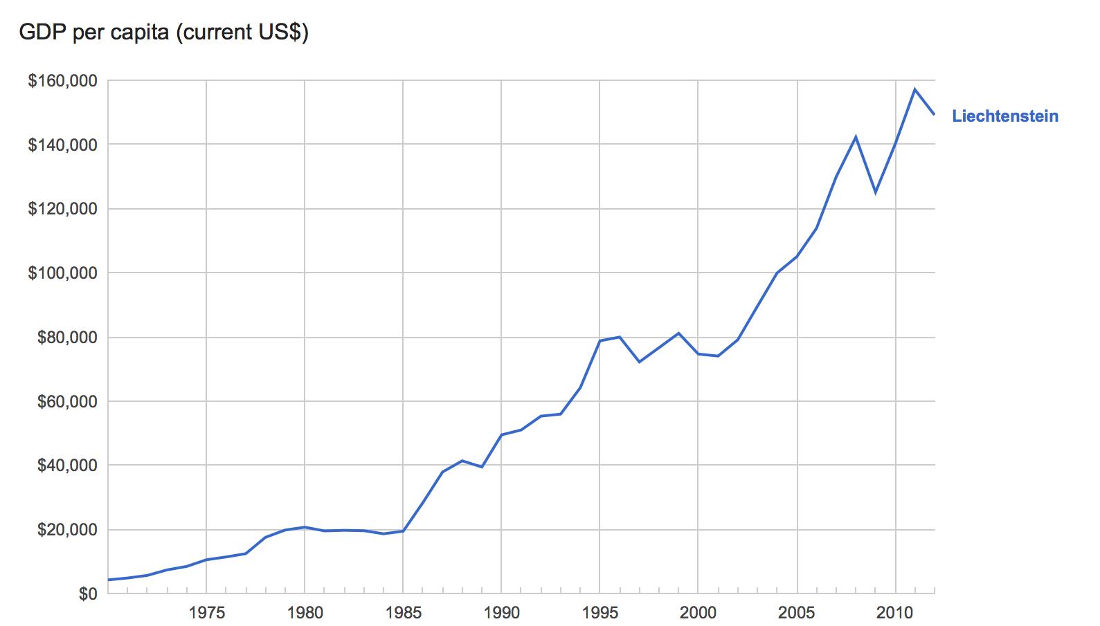 Liechtenstein-PIB.png