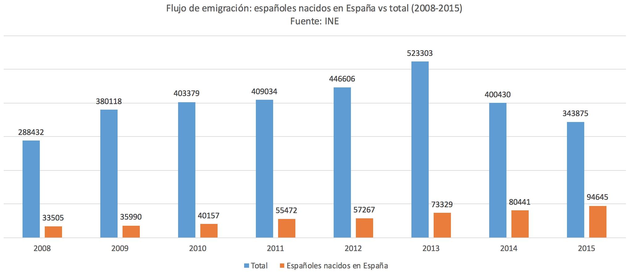 1-Flujo-emigrantes-nacidos-Espana.png