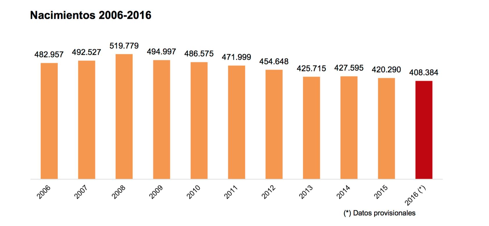 1-Nacimientos-anuales-INE.png