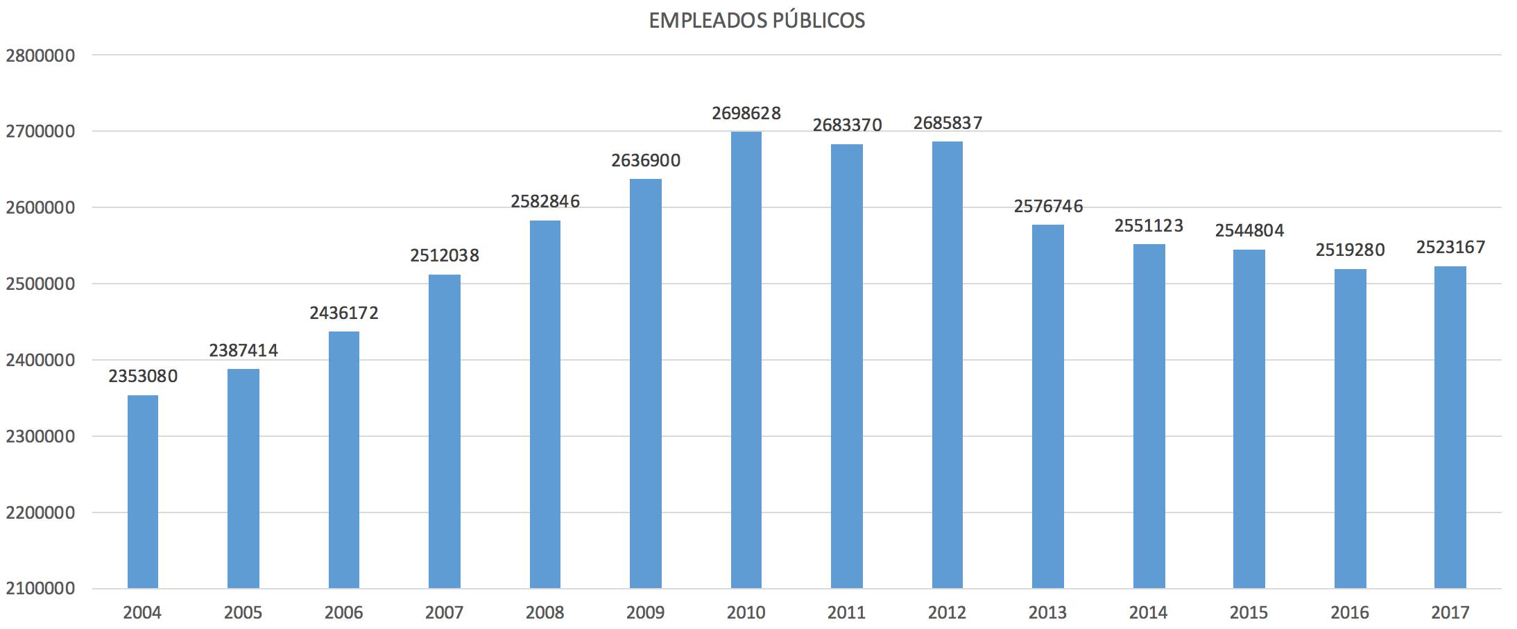 1-Total-empleados-publicos-espana.png
