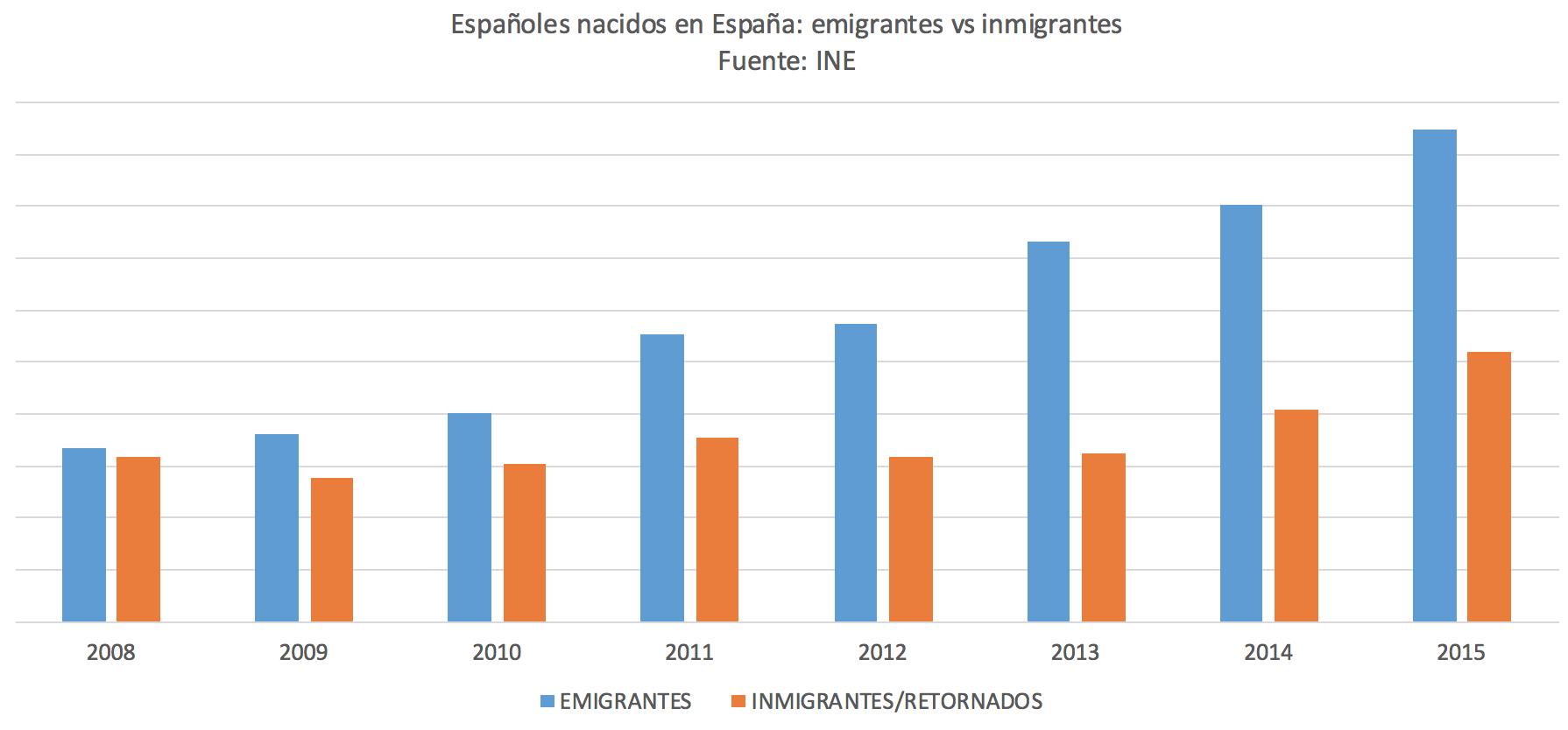 2-Emigrantes-Inmigrantes-Nacidos-Espana.