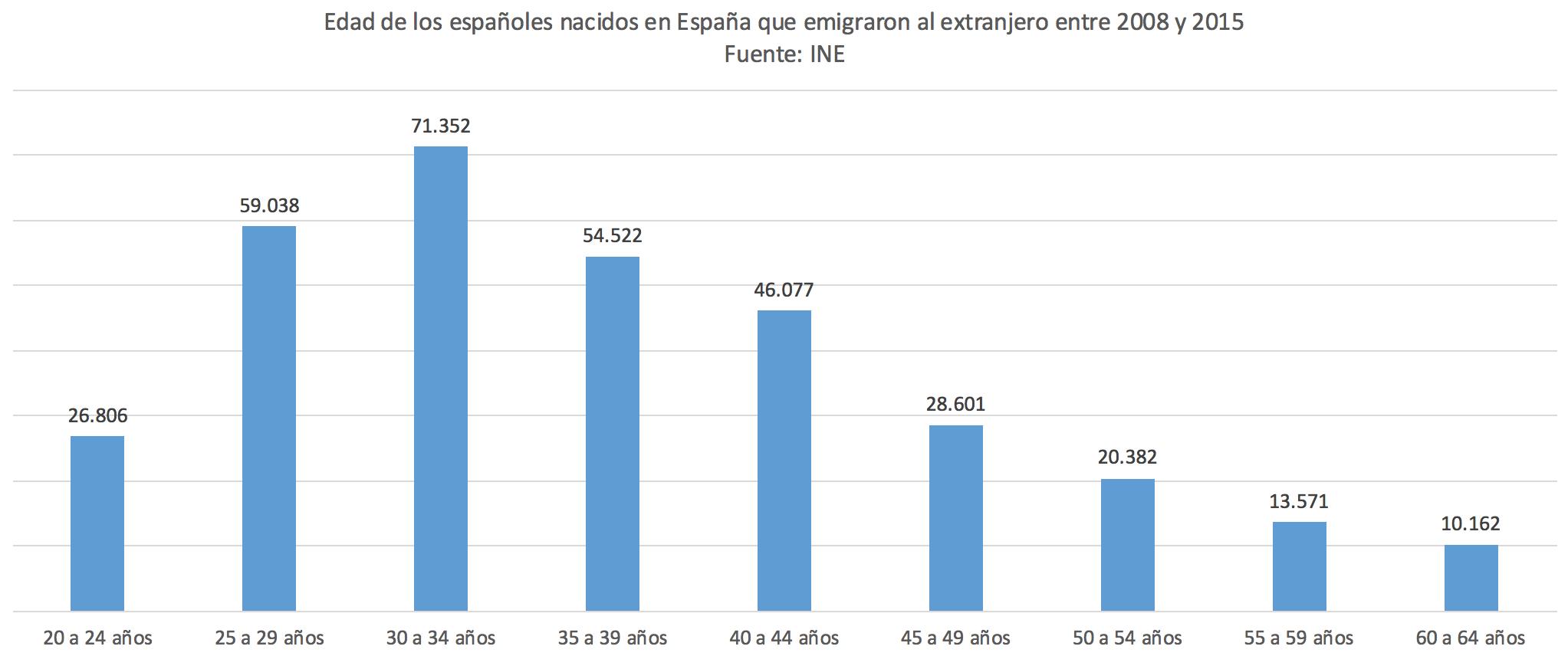 3-Flujo-emigrantes-nacidos-Espana-por-ed