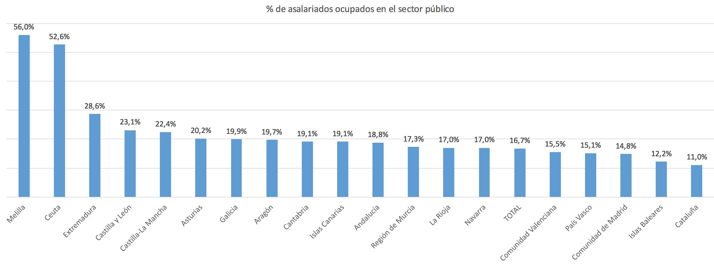 3-porcentaje-trabajadores-a-sueldo-estad