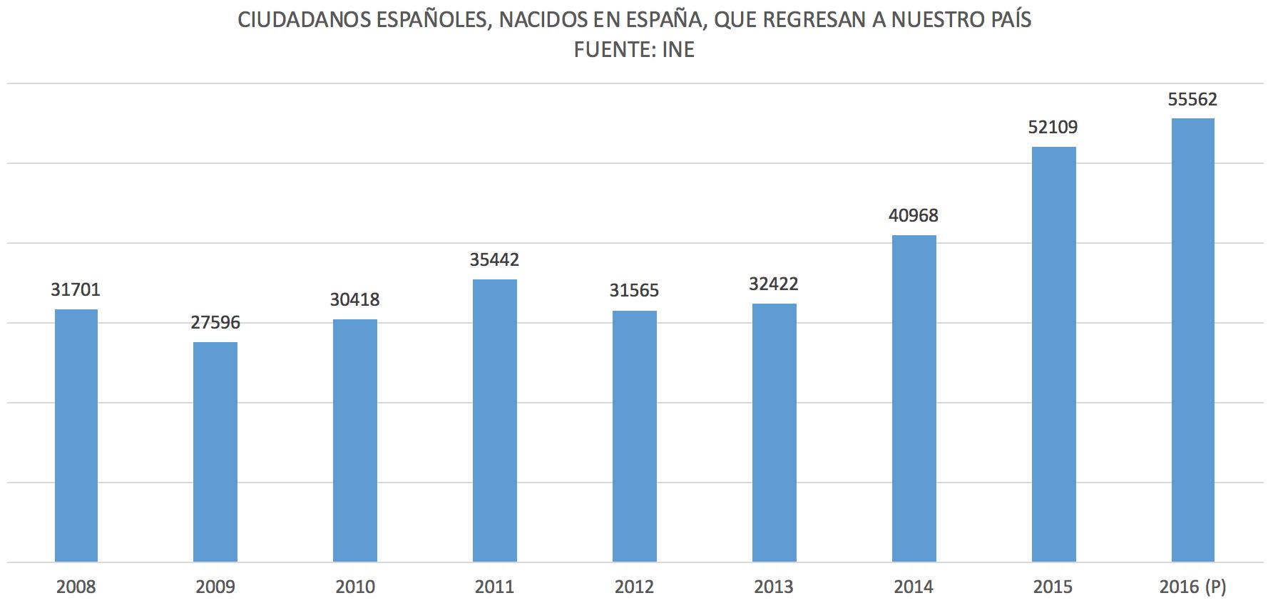 Espanoles-Retornan-Inmigracion-Emigracio