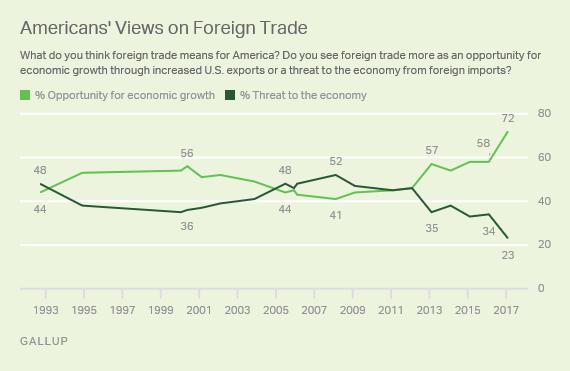 Gallup-Libre-Comercio.png