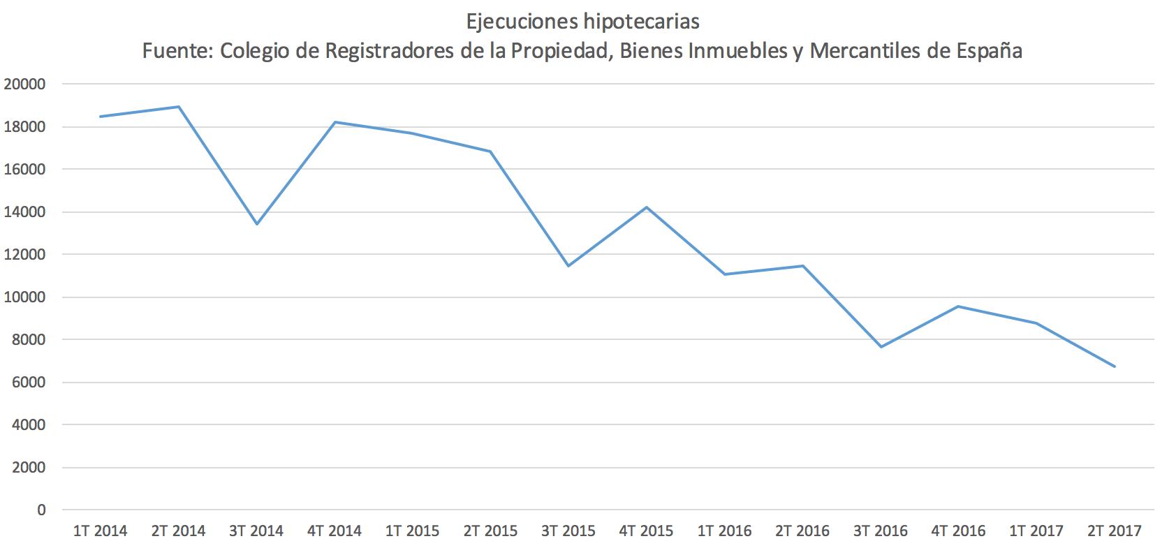 1-Ejecuciones-hipotecarias.png