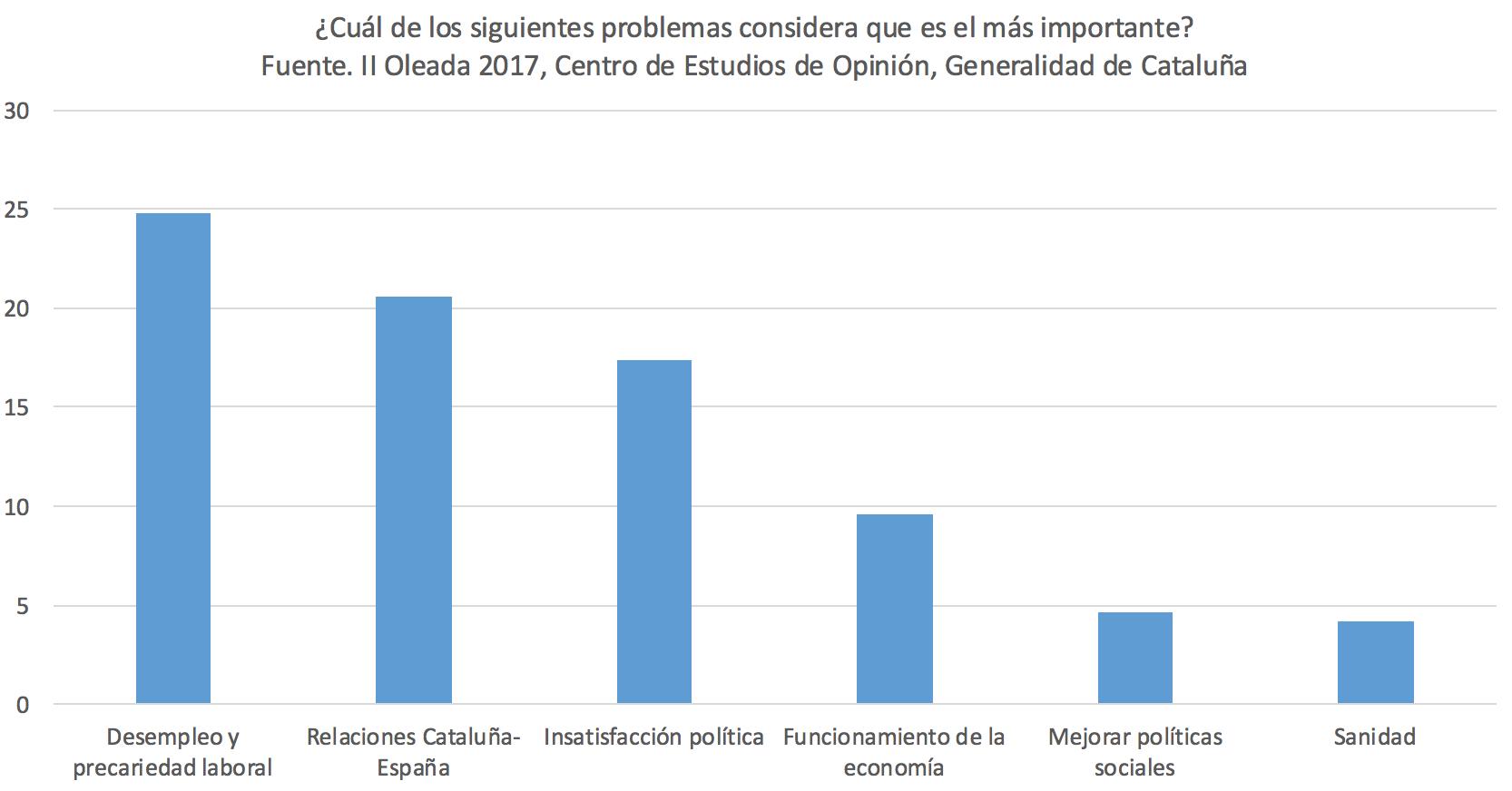Principales-preocupaciones-catalanes.png