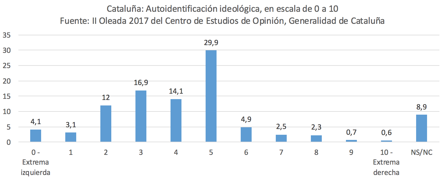 Autoubicacion-ideologica-Cataluna-Espana