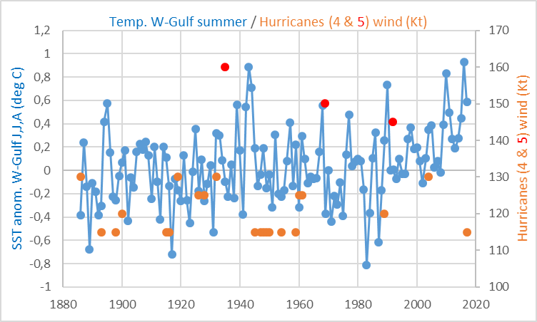 golfo-mejico-viento-huracanes-temperatur