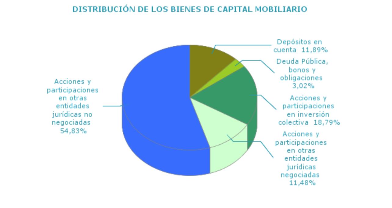 Distribucion-Capital-Mobiliario-Inversio