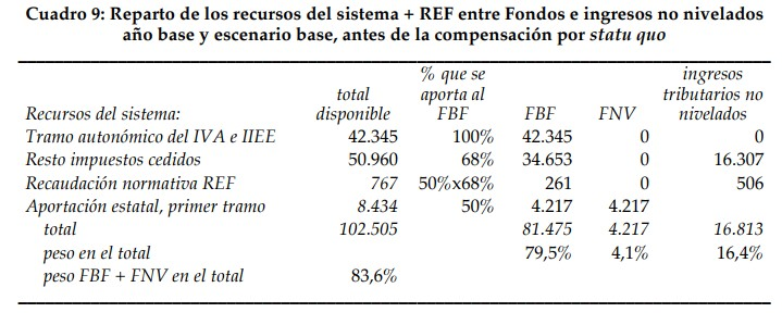 financiacion-fedea-4-recursos-sistema.jp
