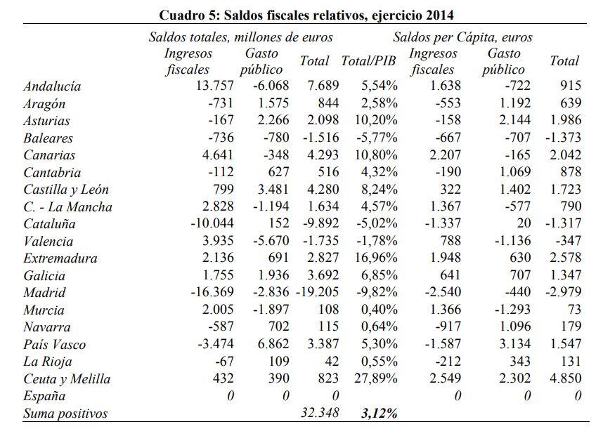 balanzas-fiscales-cuadro-principal.JPG