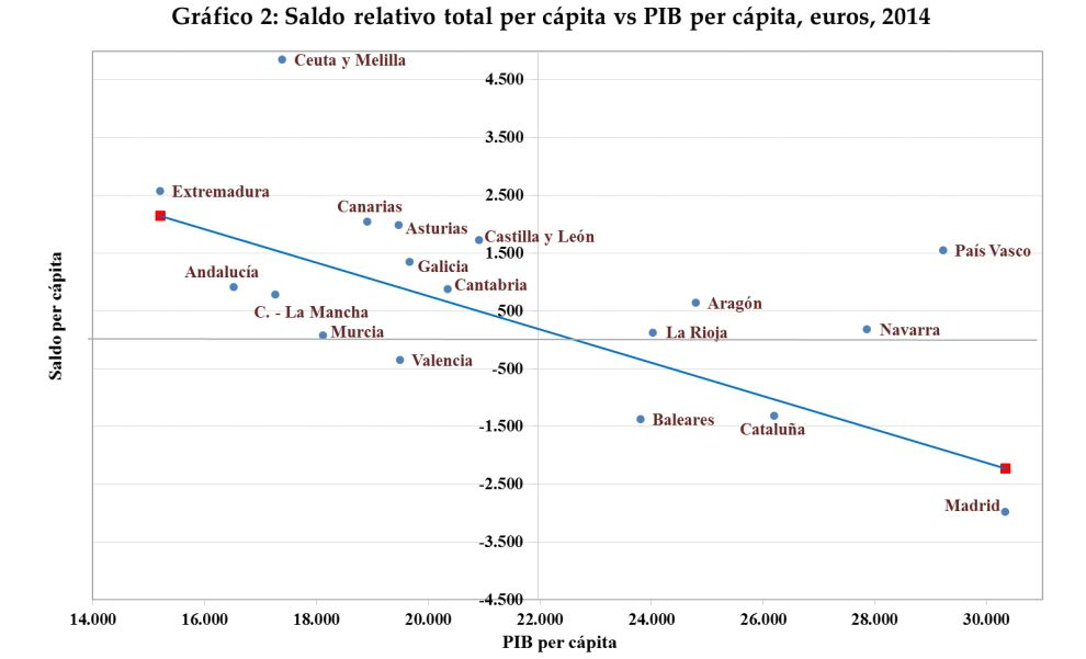 balanzas-fiscales-grafica.JPG
