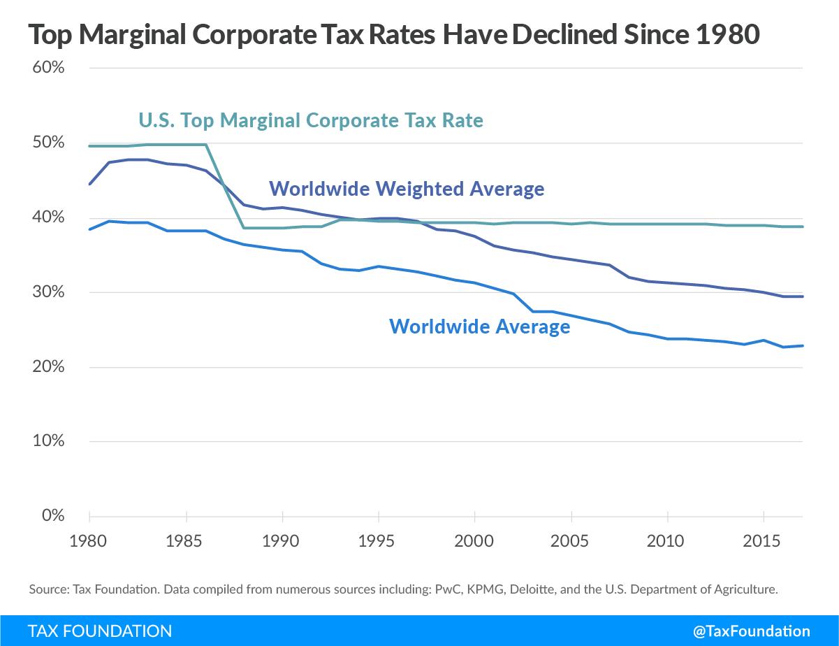1-Impuesto-Sociedades-Promedio-Mundial-E