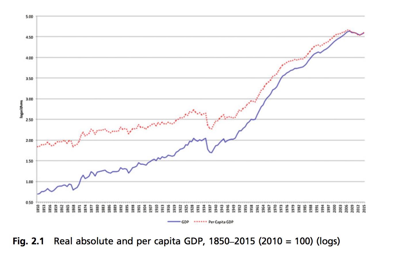 1-PIB-espana-1850-2015.png