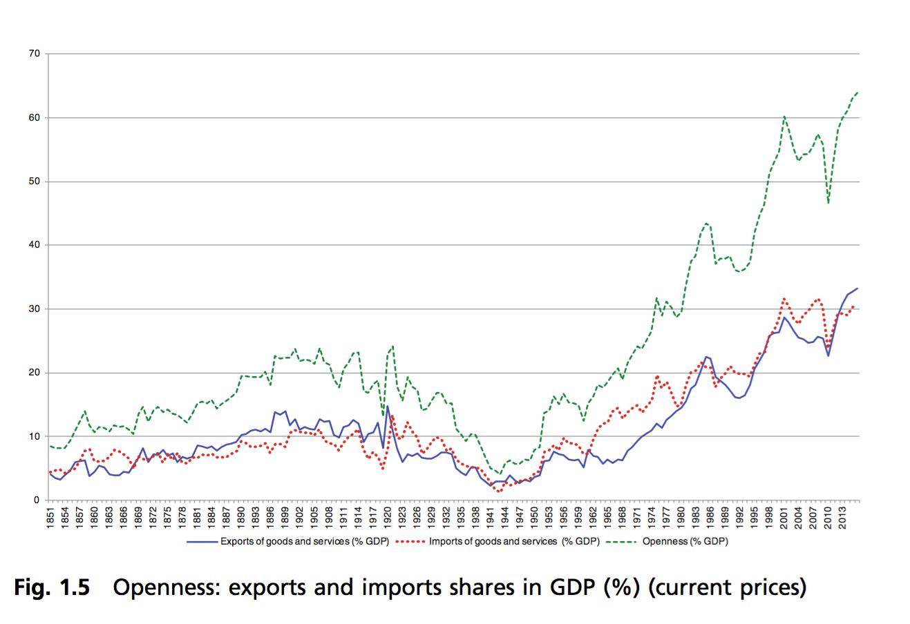 2-Exportaciones-Importaciones-Espana.png