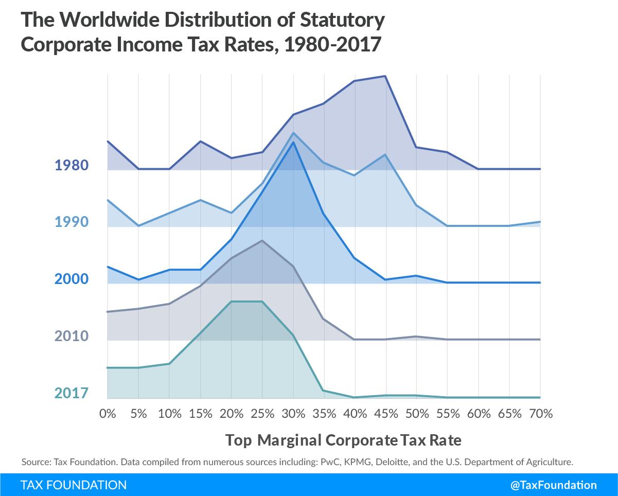2-Impuesto-Sociedades-Distribucion-Tipo-