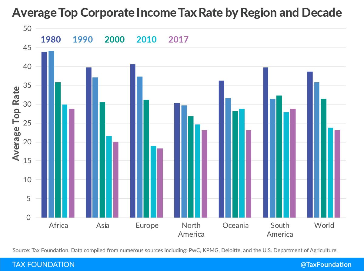 3-Impuesto-Sociedades-Tipo-Medio-Decada-