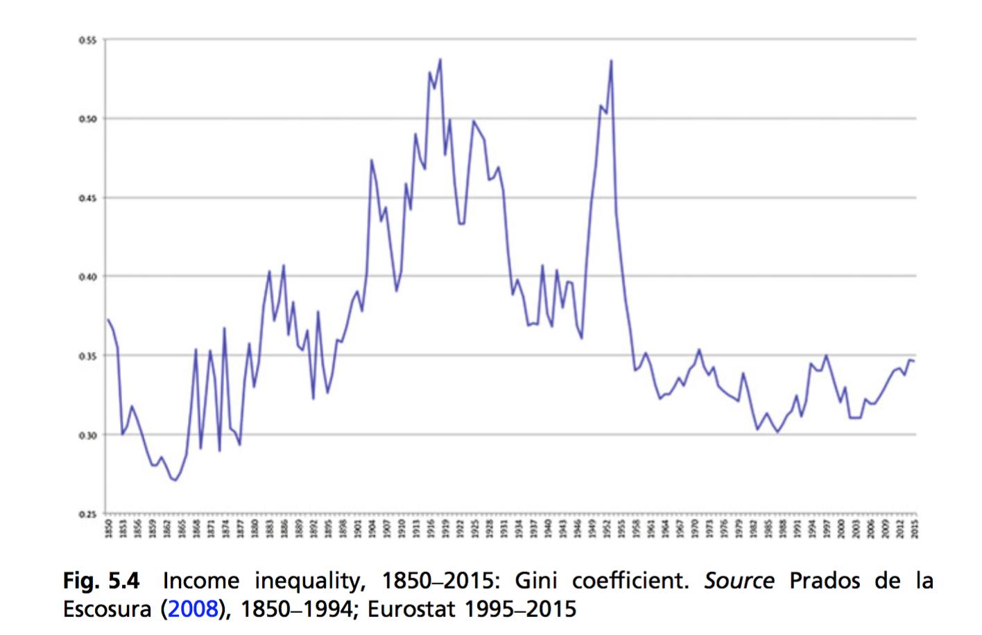 5-Desigualdad-Espana.png