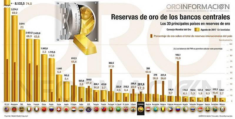 reservas-oro-bancoscentrales-sempi-1.jpg