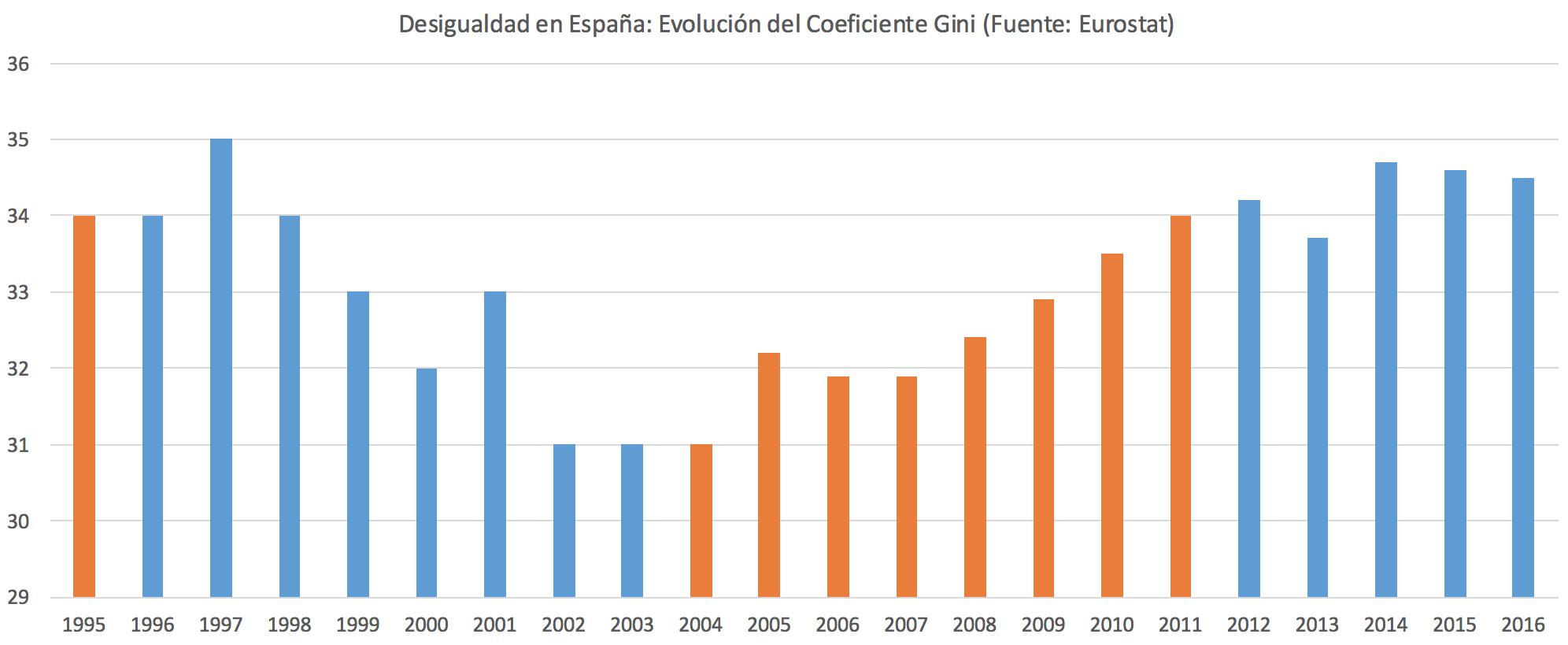 Desigualdad-Espana-Gini.png