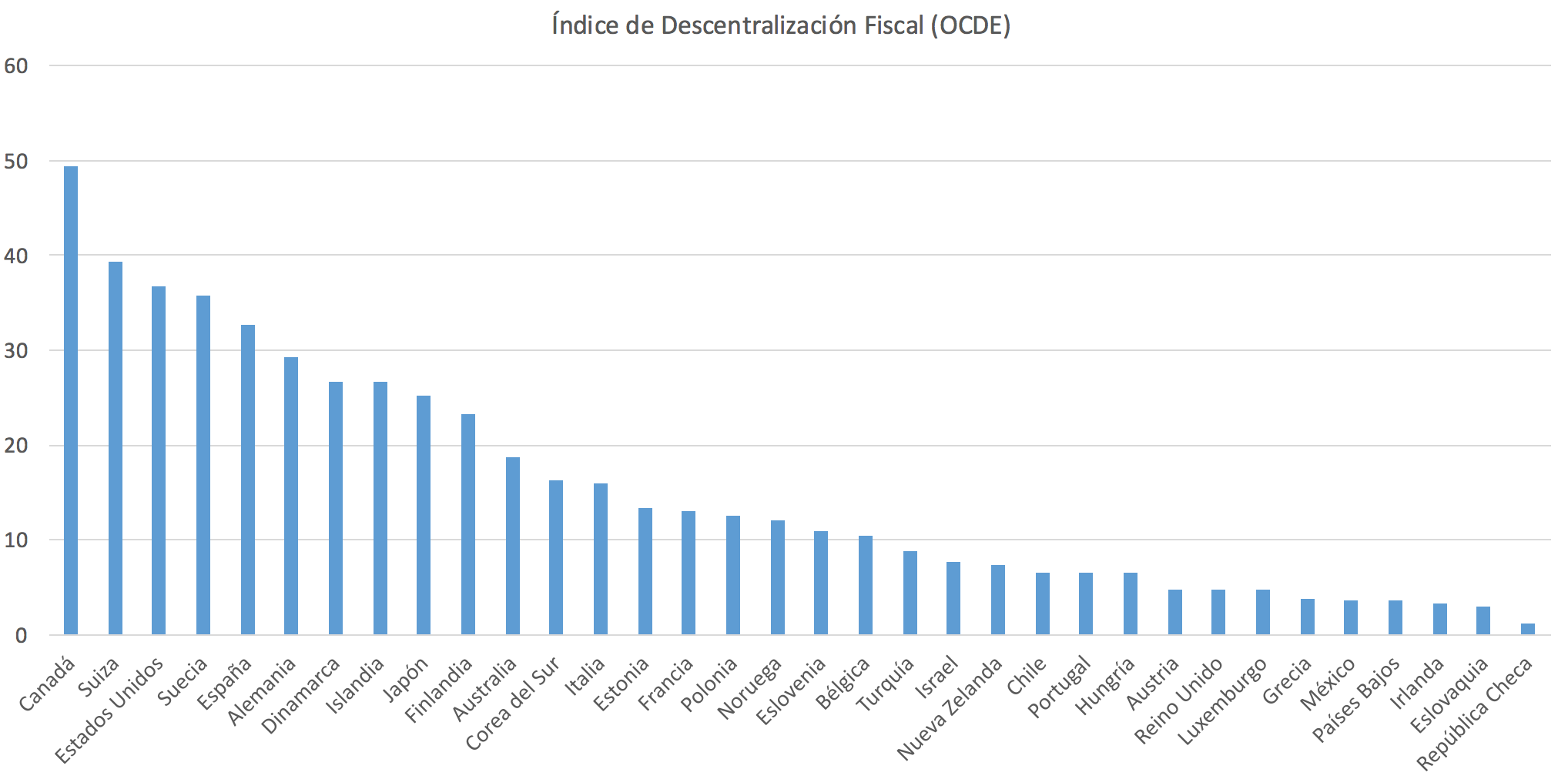 Indice-descentralizacion-fiscal.png