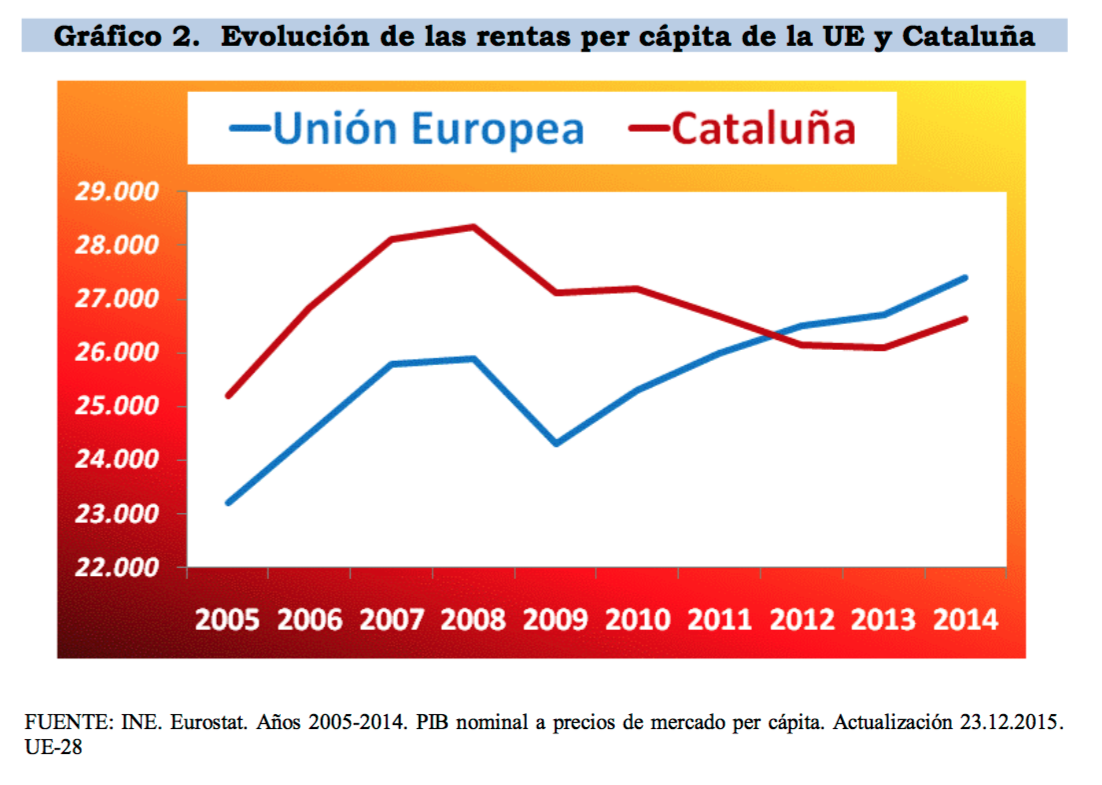 2-renta-media-cataluna-ue.png