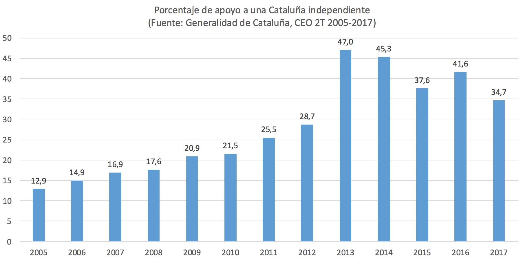 apoyo-separatismo-cataluna-encuesta-gene